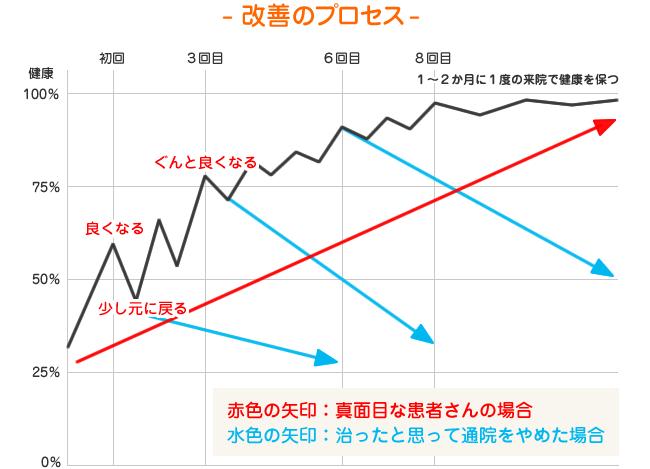 改善のプロセスグラフ